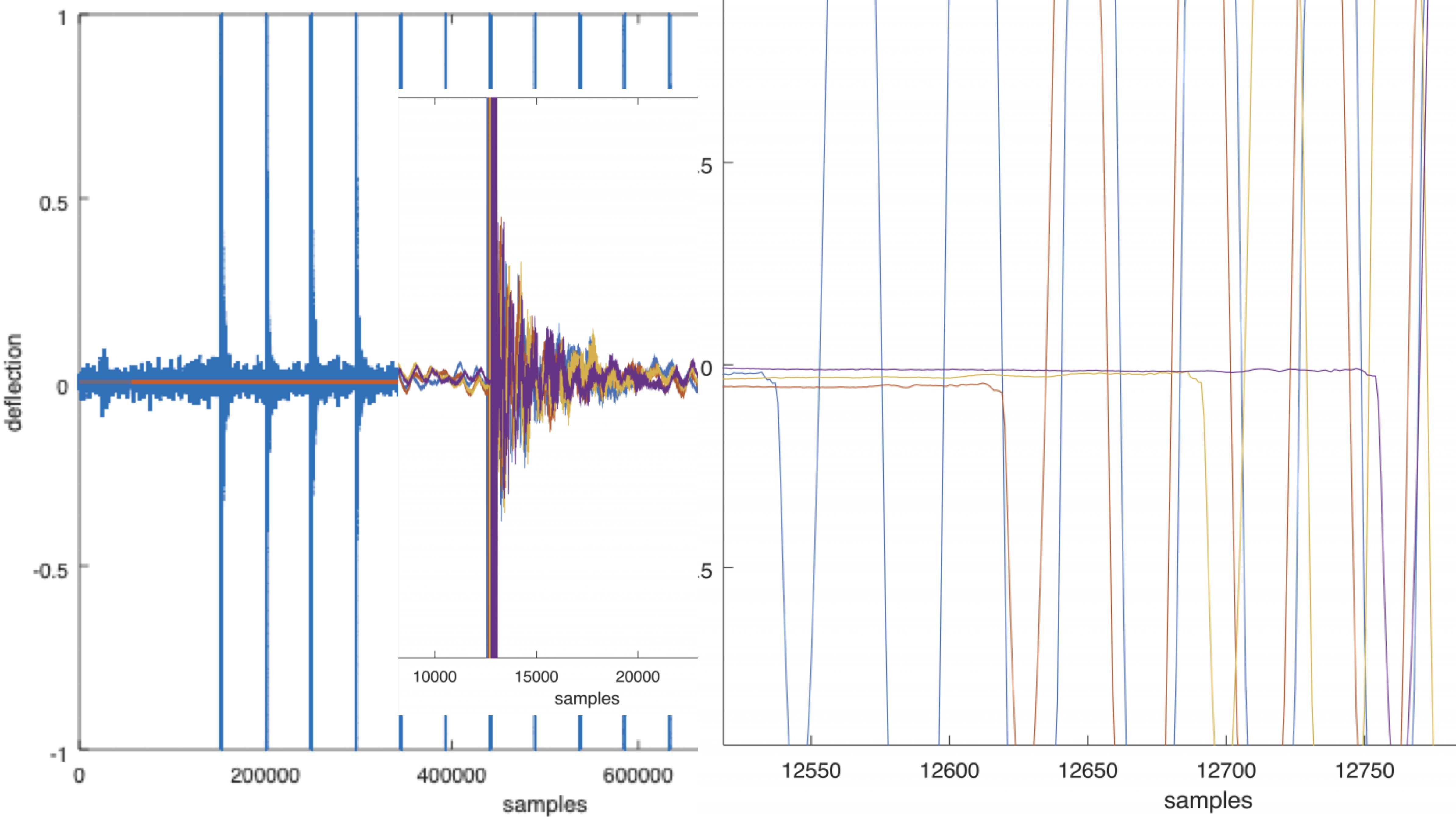 Bluetooth Signal elongation