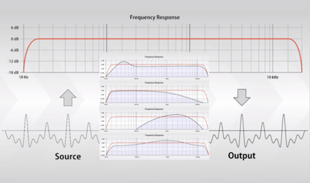 Why is flat frequency response so important?