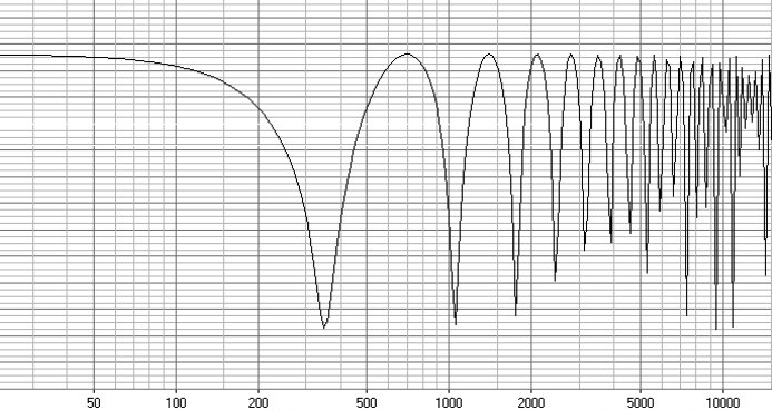 Acoustical interference and comb filtering