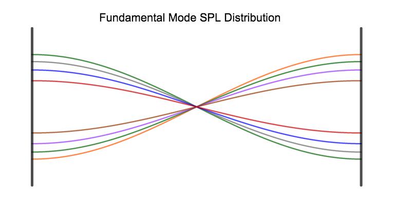 Modal coupling – aka Low Frequency Optimization