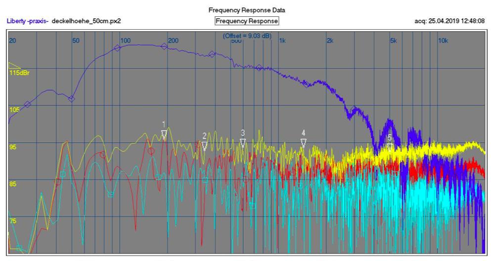 Loudspeaker Measurements – Part 1